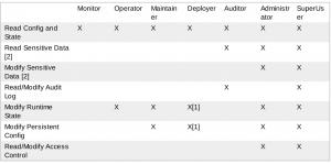 Matriz de permisos de los roles RBAC